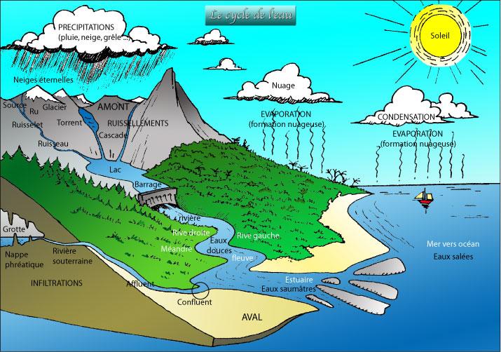 Hydroélectricité, météorologie et cycle de l'eau