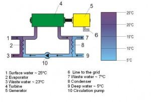 Fonctionnement de l'énergie thermique des mers - Robby Ber