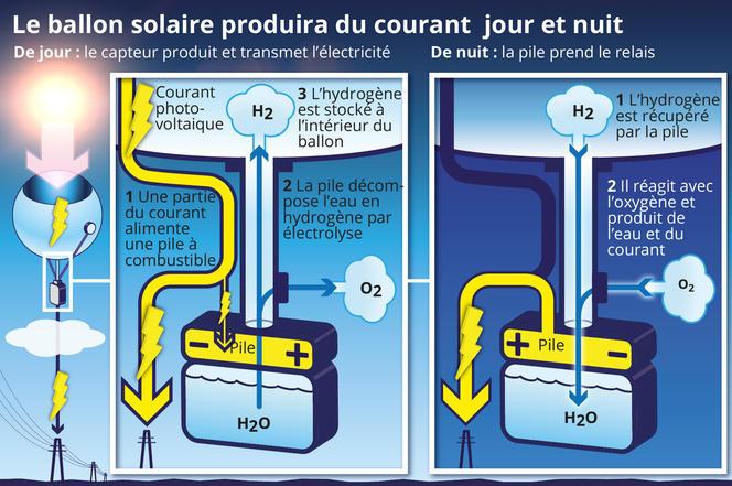 infographie ballon solaire V3 modifs