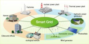 Smart-grid_Conso