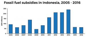 indonesie_oil