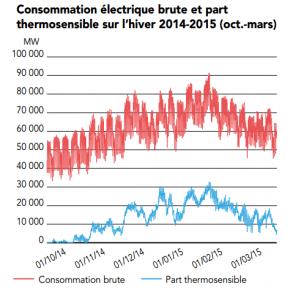 consommation_electrique_hiver_photo_rte