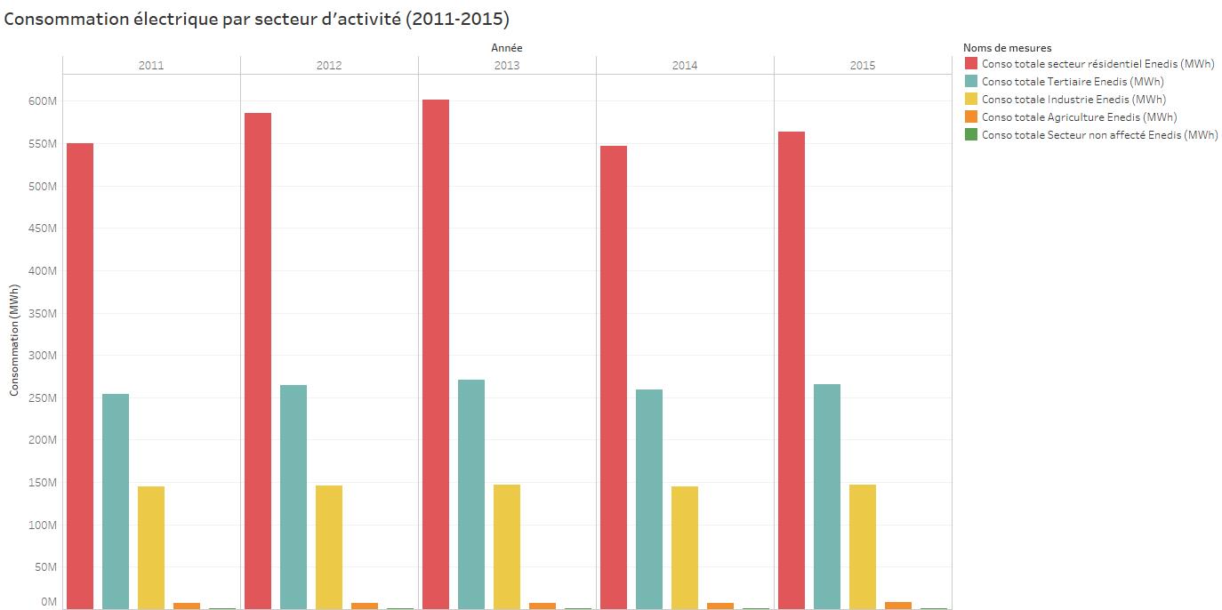 Consommation lectrique par secteur d 39 activit 2011 2015 - Moyenne consommation electrique ...