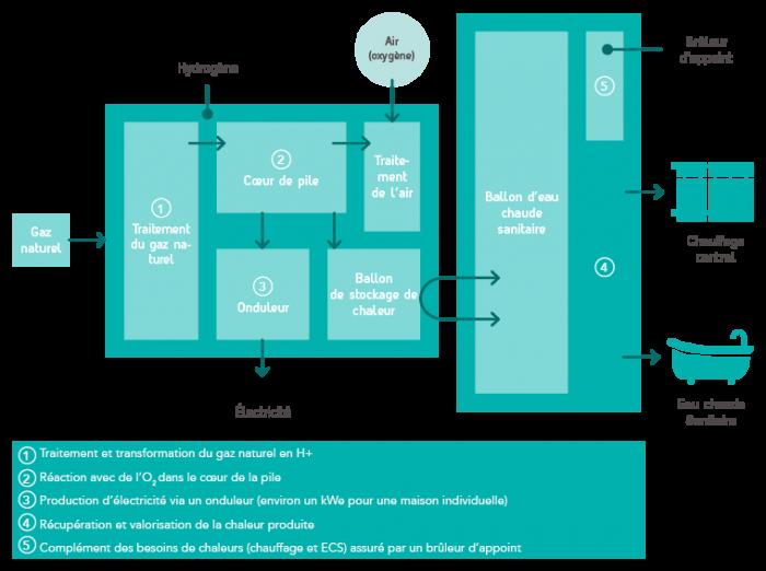 cog n ration nerg tique les promesses de la pile combustible pour particuliers l 39 energeek. Black Bedroom Furniture Sets. Home Design Ideas