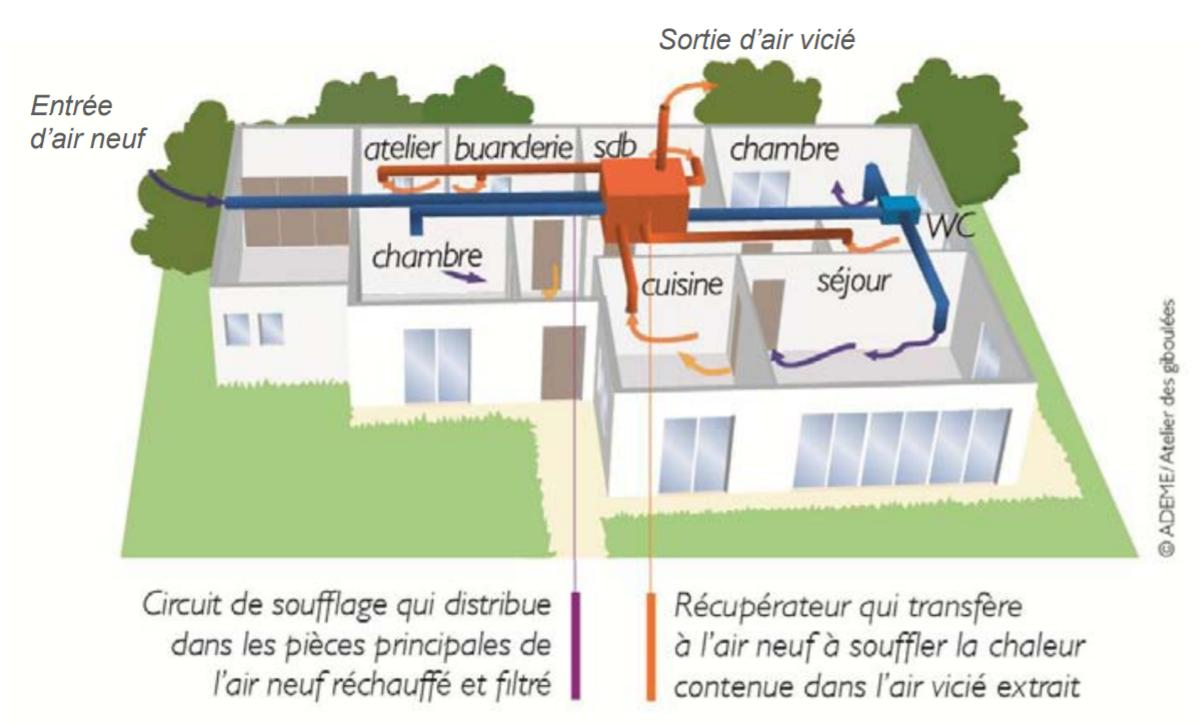Ventilation-double-flux-VMC