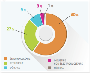 secteurs-dechets-radioactifs
