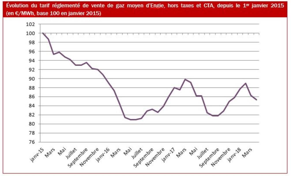 tarifs r glement s du gaz nouvelle baisse de 1 1 au
