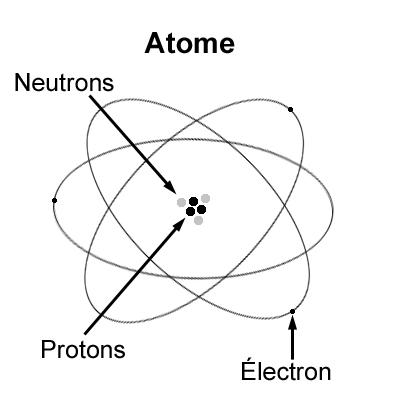 Qu 39 est ce qu 39 un atome l 39 energeek - Qu est ce qui provoque une fausse couche ...