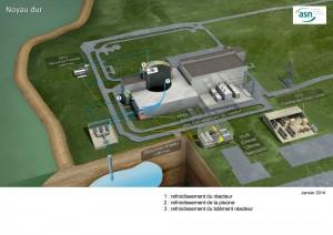 mesures post-Fukushima - ASN