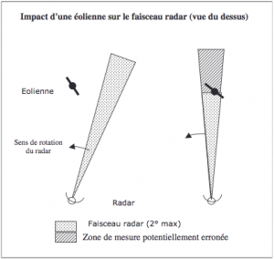 eolienne-exclusion-radars
