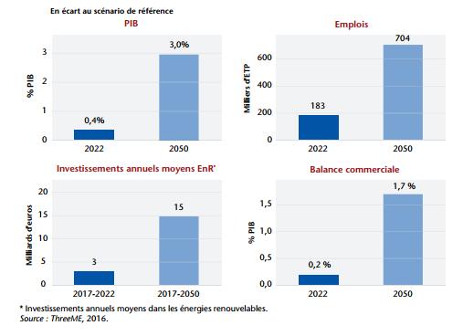 Principaux impacts macroéconomiques de la transition énergétique Visions ADEME 2030-2050 (variante 50 % nucléaire)