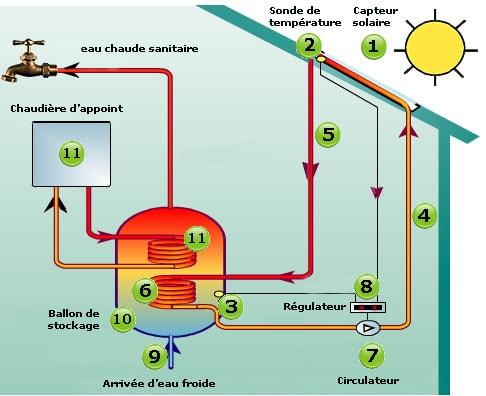 chauffe eau solaire edf veut s duire davantage de consommateurs fran ais l 39 energeek. Black Bedroom Furniture Sets. Home Design Ideas