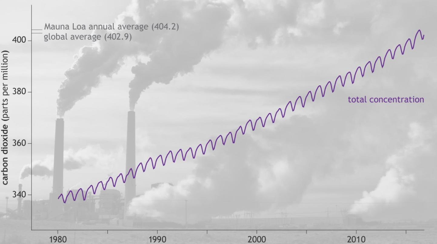 rapport_rechauffement_climatique