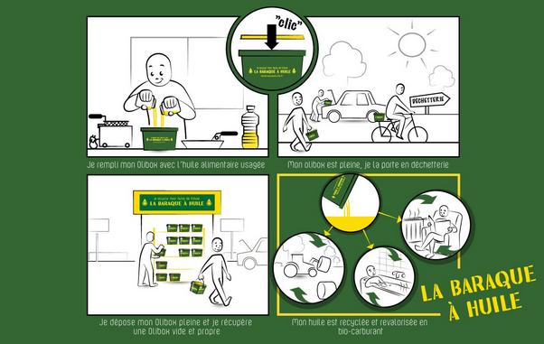 baraque-a-huile-biocarburant