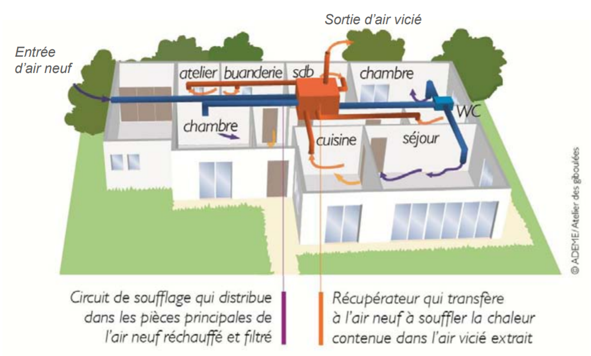 ventilation double flux pour un meilleur renouvellement de l 39 air int rieur. Black Bedroom Furniture Sets. Home Design Ideas
