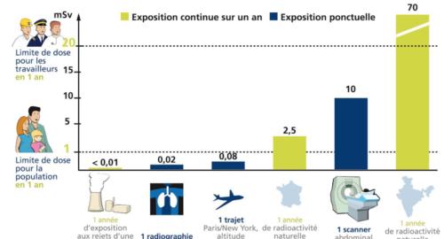 radioactivite-naturelle-france