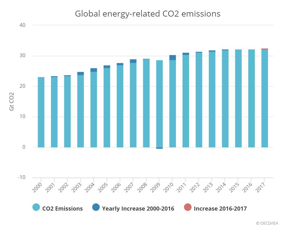 emissions_mondiales_C02_2017