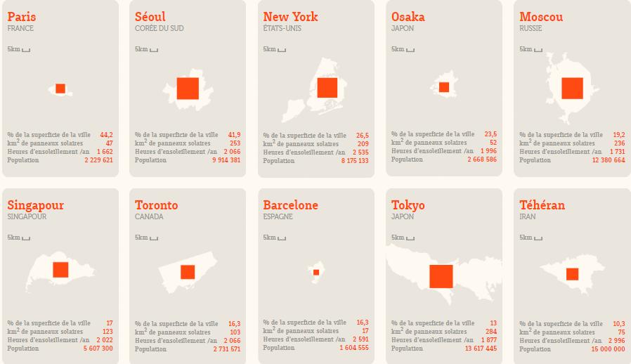 panneaux-solaires-villes-monde