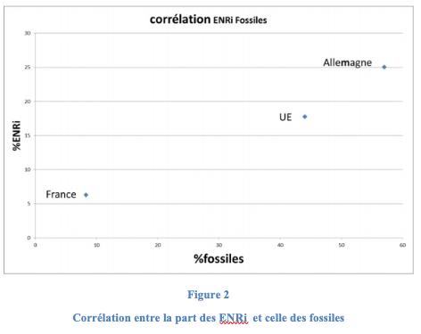 5b5e2e226f En effet, on peut y voir qu'il y a une corrélation positive entre la part  des ENRi et celle des fossiles dans le Mix. C'est une conséquence de ...