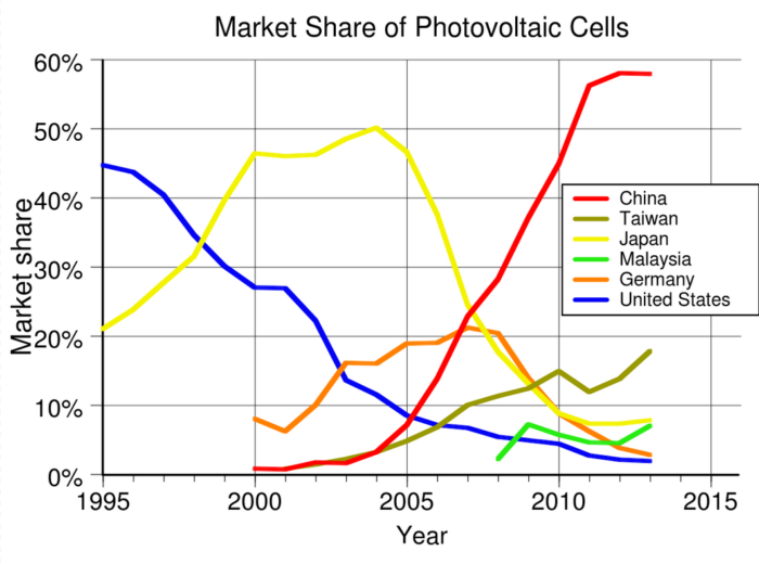 photovoltaique-marche-monde